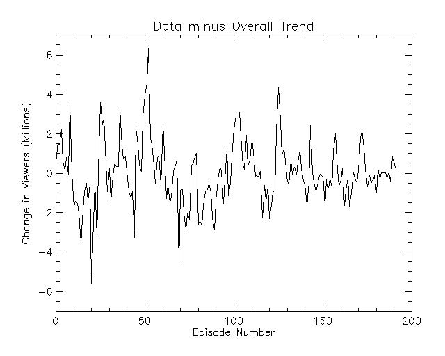 data minus trend