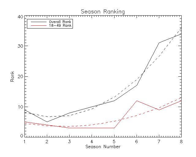 season_ranking