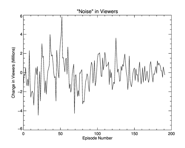 viewer noise