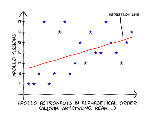 Apollo Astronaut v Name correlation
